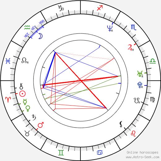 Jeff Witzke день рождения гороскоп, Jeff Witzke Натальная карта онлайн