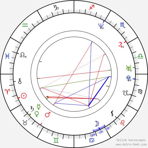 Klodyne Rodney birth chart, Klodyne Rodney astro natal horoscope, astrology