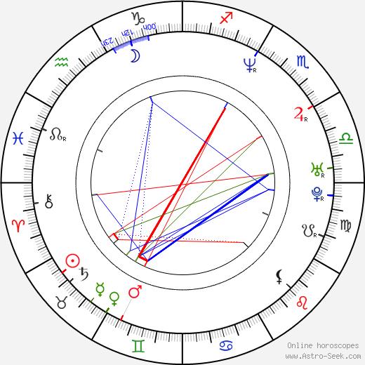 Kylie Travis день рождения гороскоп, Kylie Travis Натальная карта онлайн