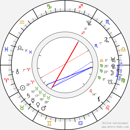Lisa LoCicero birth chart, biography, wikipedia 2019, 2020