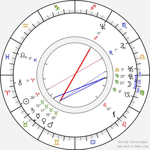 Lisa LoCicero birth chart, biography, wikipedia 2020, 2021