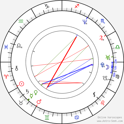 Lisa LoCicero astro natal birth chart, Lisa LoCicero horoscope, astrology