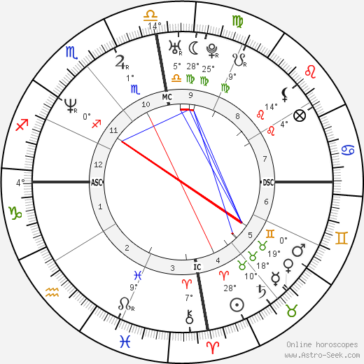 Luis Miguel birth chart, biography, wikipedia 2019, 2020