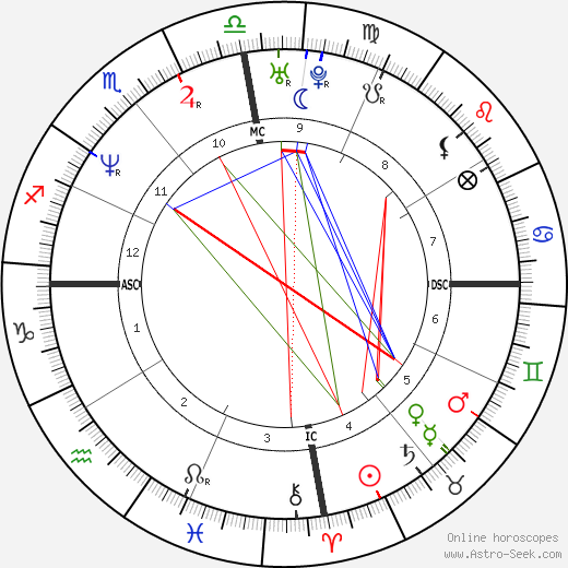 Luis Miguel astro natal birth chart, Luis Miguel horoscope, astrology
