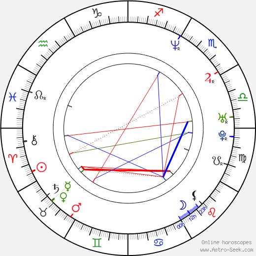 Martin Matte tema natale, oroscopo, Martin Matte oroscopi gratuiti, astrologia