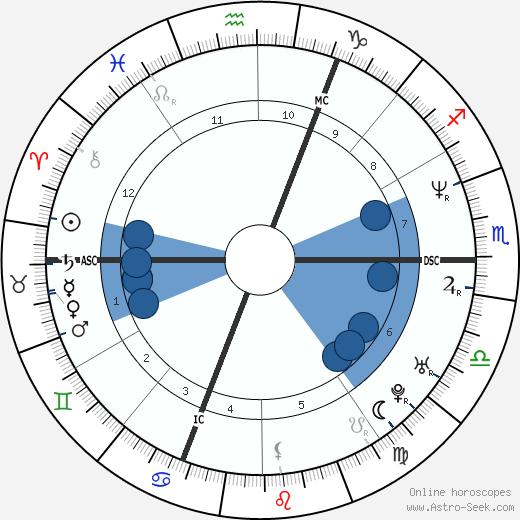 Mathilde Laurent wikipedia, horoscope, astrology, instagram
