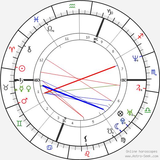 Mathilde Laurent tema natale, oroscopo, Mathilde Laurent oroscopi gratuiti, astrologia