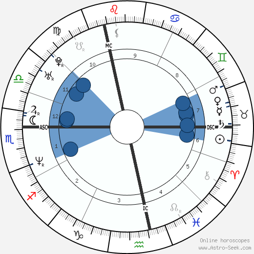 Michael Sternkopf wikipedia, horoscope, astrology, instagram