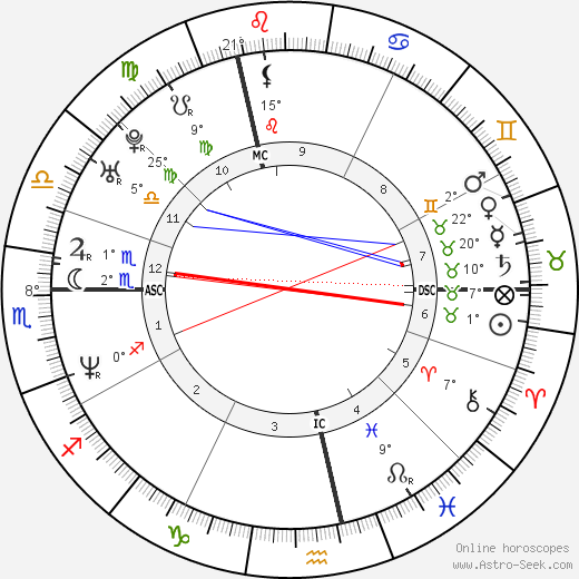 Michael Sternkopf birth chart, biography, wikipedia 2018, 2019