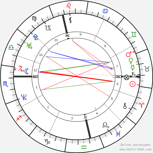 Michael Sternkopf astro natal birth chart, Michael Sternkopf horoscope, astrology