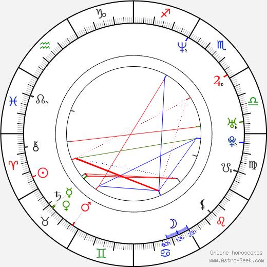 Monty Brown astro natal birth chart, Monty Brown horoscope, astrology