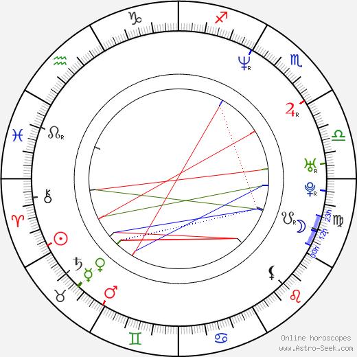 Pascale Arbillot birth chart, Pascale Arbillot astro natal horoscope, astrology