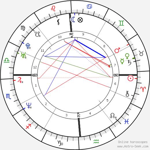 Ricky Schroder день рождения гороскоп, Ricky Schroder Натальная карта онлайн