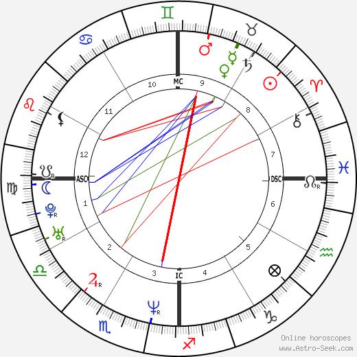 Roberto Sosa birth chart, Roberto Sosa astro natal horoscope, astrology