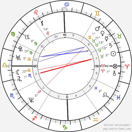 Shemar Moore birth chart, biography, wikipedia 2020, 2021