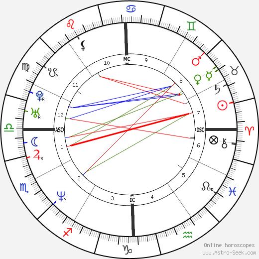 Shemar Moore birth chart, Shemar Moore astro natal horoscope, astrology