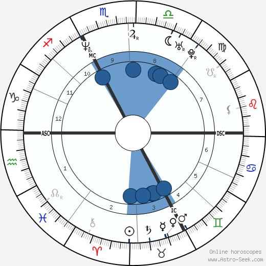 Stephane Dieterich wikipedia, horoscope, astrology, instagram