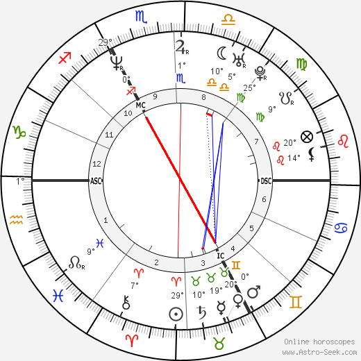 Stephane Dieterich birth chart, biography, wikipedia 2018, 2019