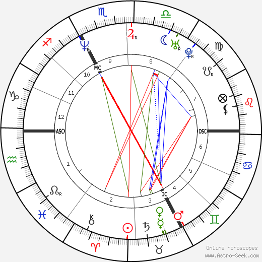 Stephane Dieterich astro natal birth chart, Stephane Dieterich horoscope, astrology