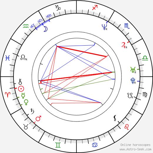Sung Hi Lee astro natal birth chart, Sung Hi Lee horoscope, astrology