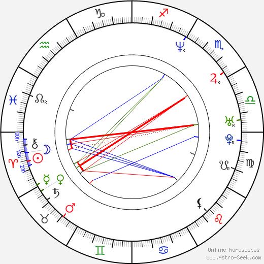 Thea Gill birth chart, Thea Gill astro natal horoscope, astrology