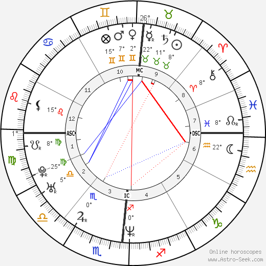 Uma Thurman birth chart, biography, wikipedia 2019, 2020