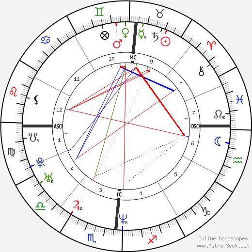Uma Thurman tema natale, oroscopo, Uma Thurman oroscopi gratuiti, astrologia