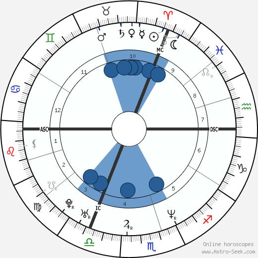Valérie Bonneton wikipedia, horoscope, astrology, instagram