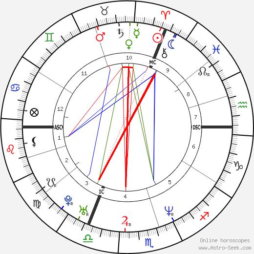 Valérie Bonneton birth chart, Valérie Bonneton astro natal horoscope, astrology