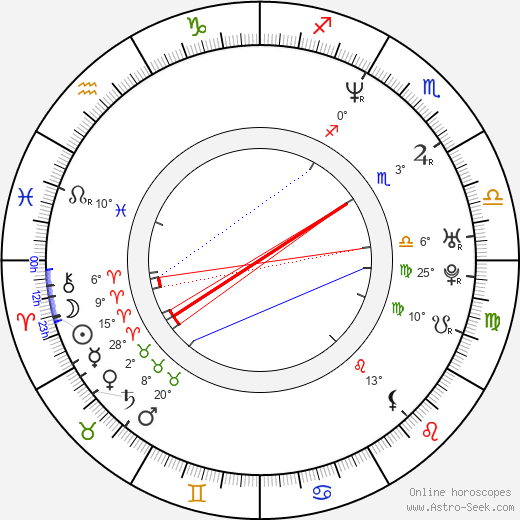 Wendy Braun birth chart, biography, wikipedia 2019, 2020
