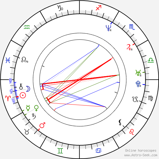 Wendy Braun birth chart, Wendy Braun astro natal horoscope, astrology
