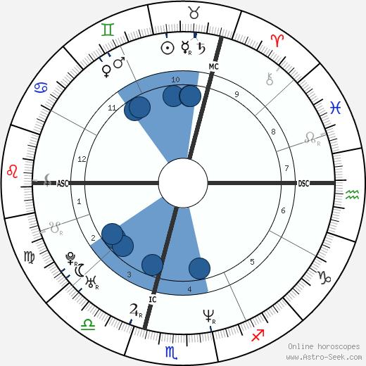 Alain Escada wikipedia, horoscope, astrology, instagram