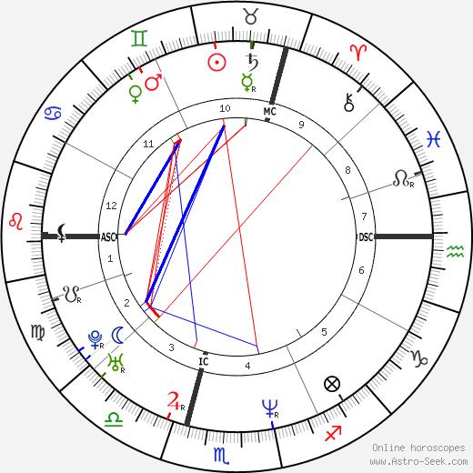 Alain Escada день рождения гороскоп, Alain Escada Натальная карта онлайн