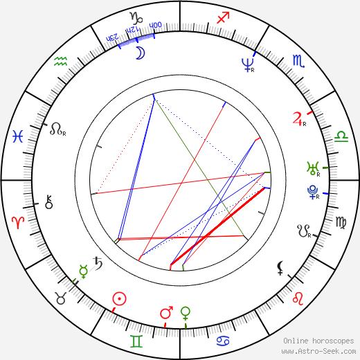 Anna Parmas день рождения гороскоп, Anna Parmas Натальная карта онлайн