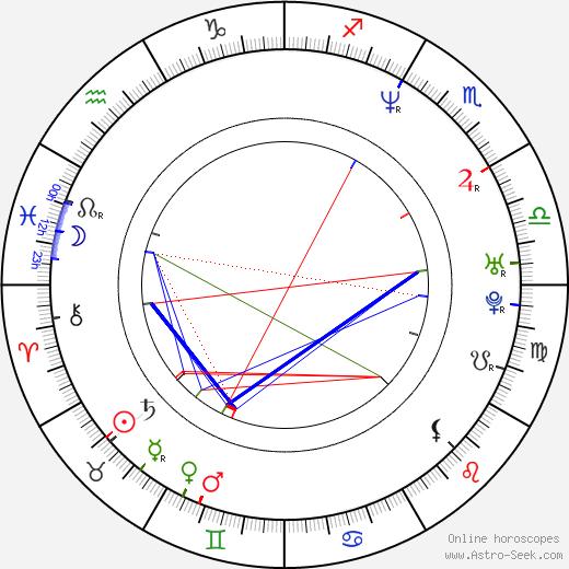 Bernard Butler birth chart, Bernard Butler astro natal horoscope, astrology