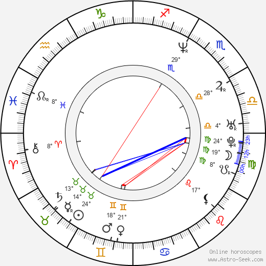 Brad Rowe birth chart, biography, wikipedia 2019, 2020