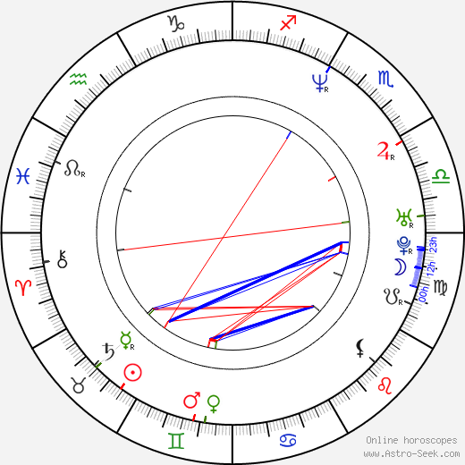 Brad Rowe birth chart, Brad Rowe astro natal horoscope, astrology