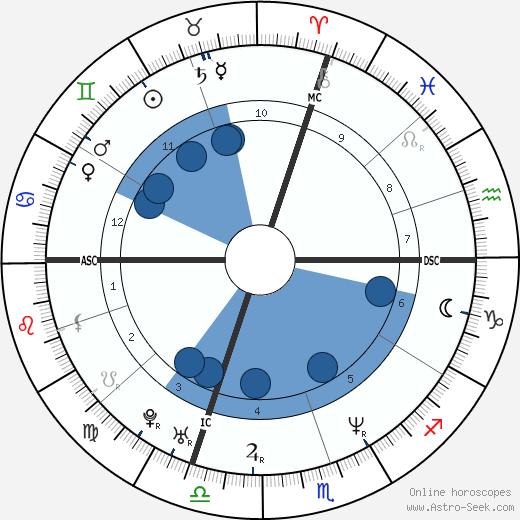 Cristiano Carratti wikipedia, horoscope, astrology, instagram
