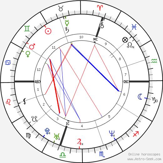 Cristiano Carratti tema natale, oroscopo, Cristiano Carratti oroscopi gratuiti, astrologia