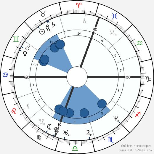 Desmond Howard wikipedia, horoscope, astrology, instagram