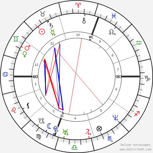 Desmond Howard день рождения гороскоп, Desmond Howard Натальная карта онлайн