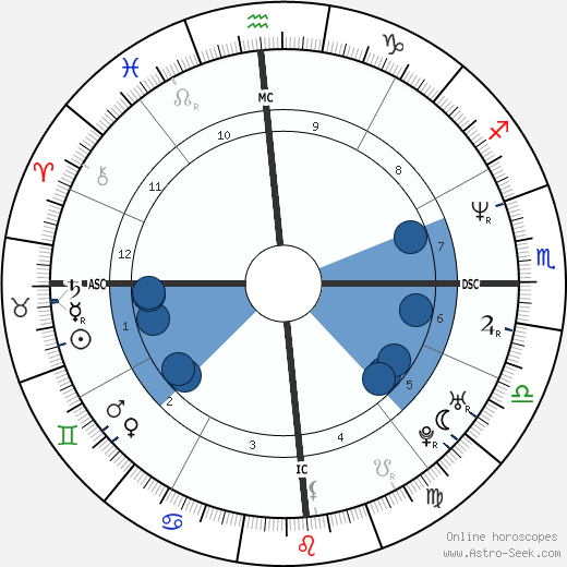 Gabriela Sabatini wikipedia, horoscope, astrology, instagram