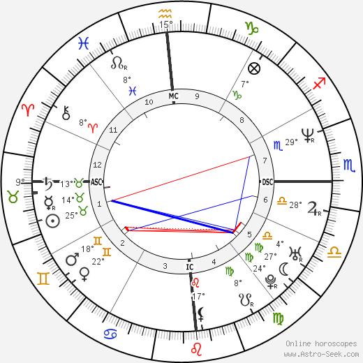 Gabriela Sabatini birth chart, biography, wikipedia 2020, 2021