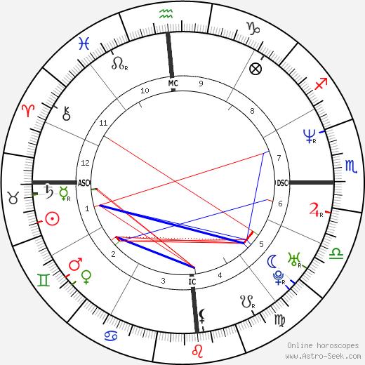 Gabriela Sabatini birth chart, Gabriela Sabatini astro natal horoscope, astrology
