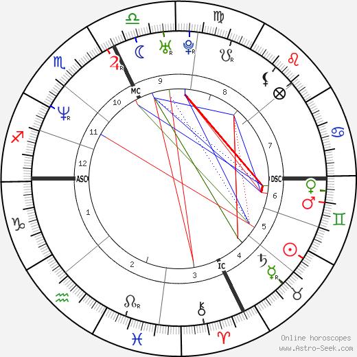 Giovanna Trillini tema natale, oroscopo, Giovanna Trillini oroscopi gratuiti, astrologia