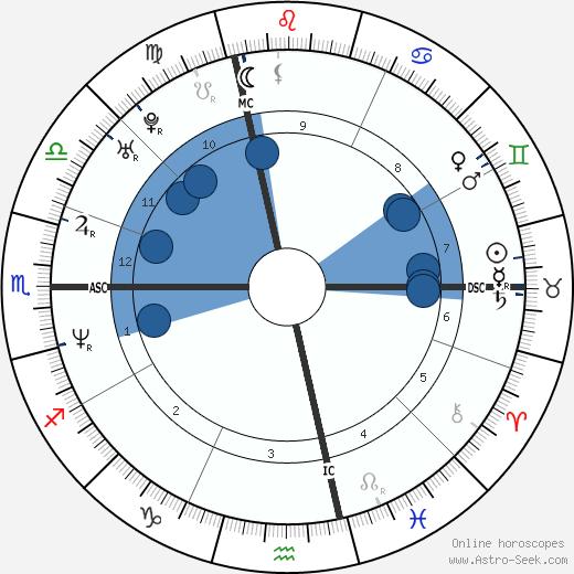 Guendalina Cariaggi wikipedia, horoscope, astrology, instagram