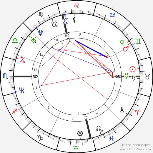 Guendalina Cariaggi день рождения гороскоп, Guendalina Cariaggi Натальная карта онлайн