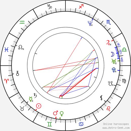 Hubert Davis день рождения гороскоп, Hubert Davis Натальная карта онлайн