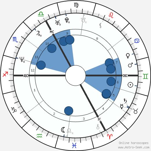 Jérôme Robart wikipedia, horoscope, astrology, instagram