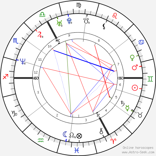 Jérôme Robart astro natal birth chart, Jérôme Robart horoscope, astrology